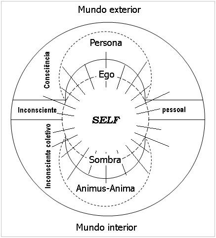 Arquétipos Jungianos - O Self