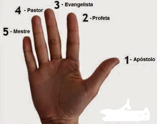 Dons ministeriais para a igreja