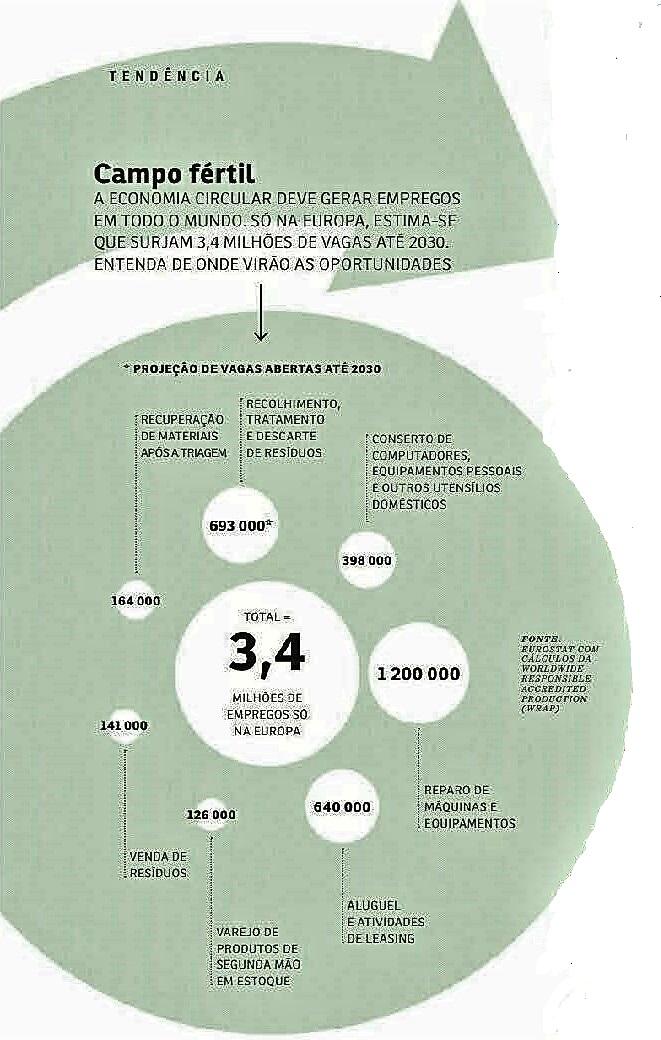 Bem vindo a economia circular4