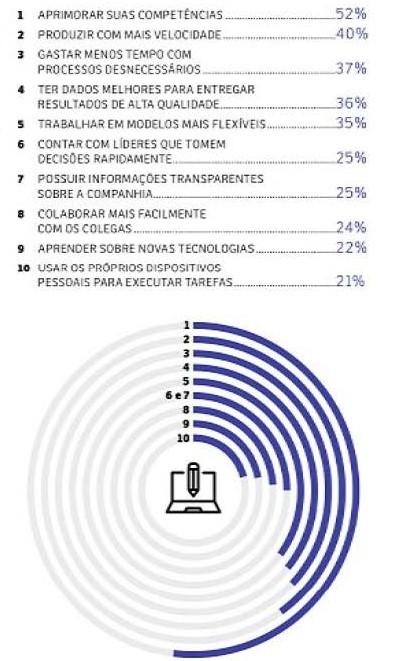Competências que atraem a atenção do mercado.2