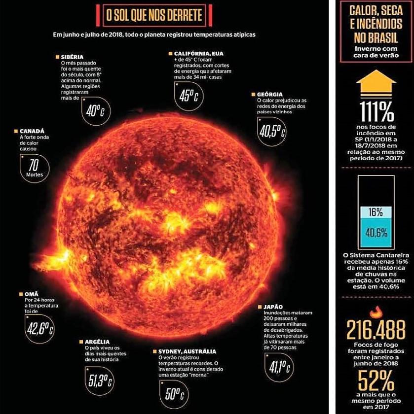 O planeta responde aos efeitos da ação humana.2