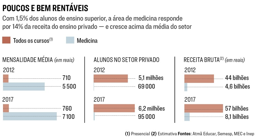 O milionário mundo dos cursos de medicina. 4