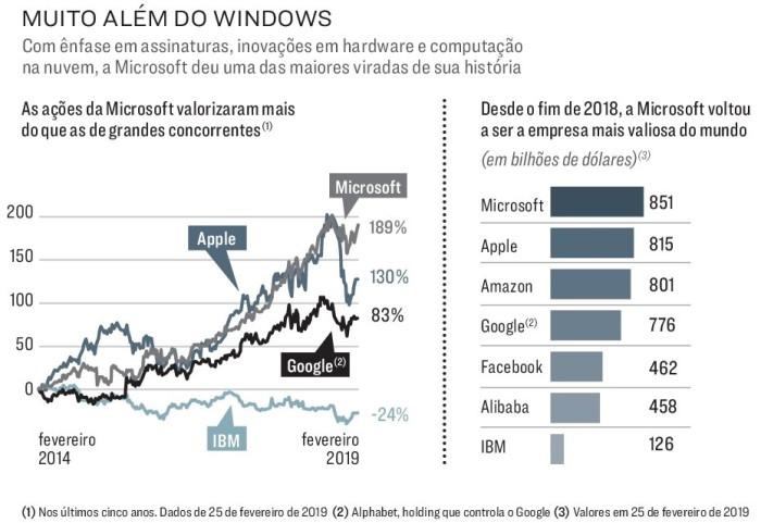 A reinvenção da Microsoft. 2