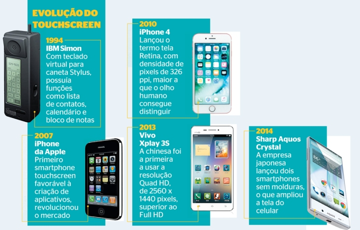 O desdobramento dos smartphones. 3