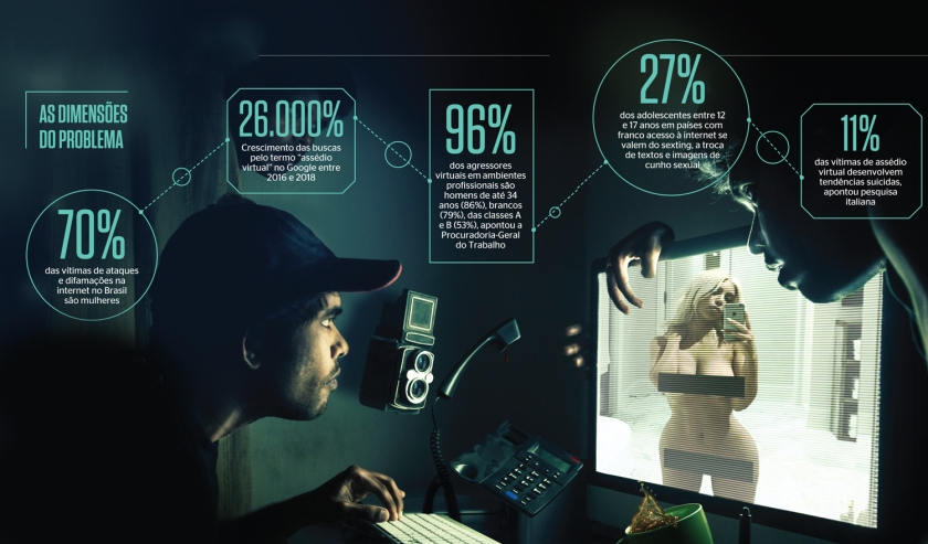 Os perigos das redes sociais. 2