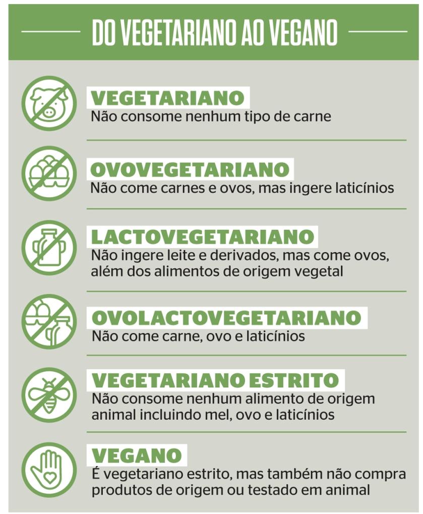 A explosão vegana. 4