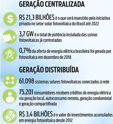 Brasil caminha para ser um dos maiores em energia limpa. 2