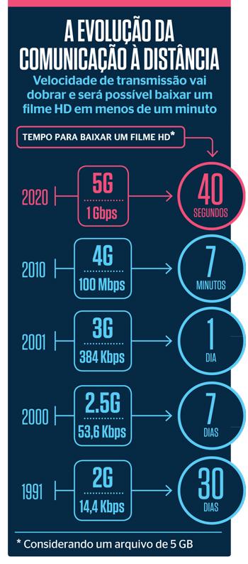A revolução 5G. 2