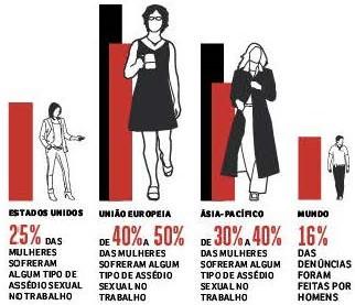 Assédio sexual no trabalho. 7