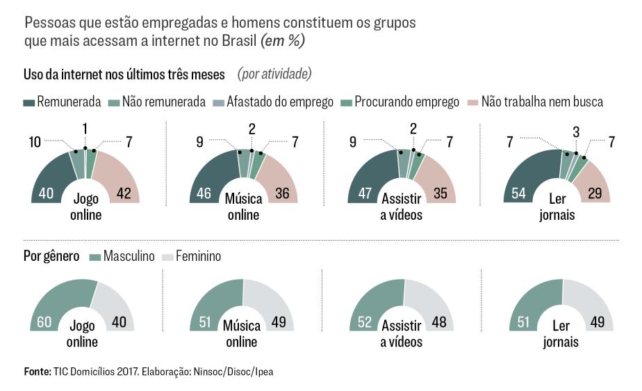 O Brasil desconectado. 2